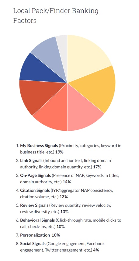 Local SEO Ranking Factors Moz