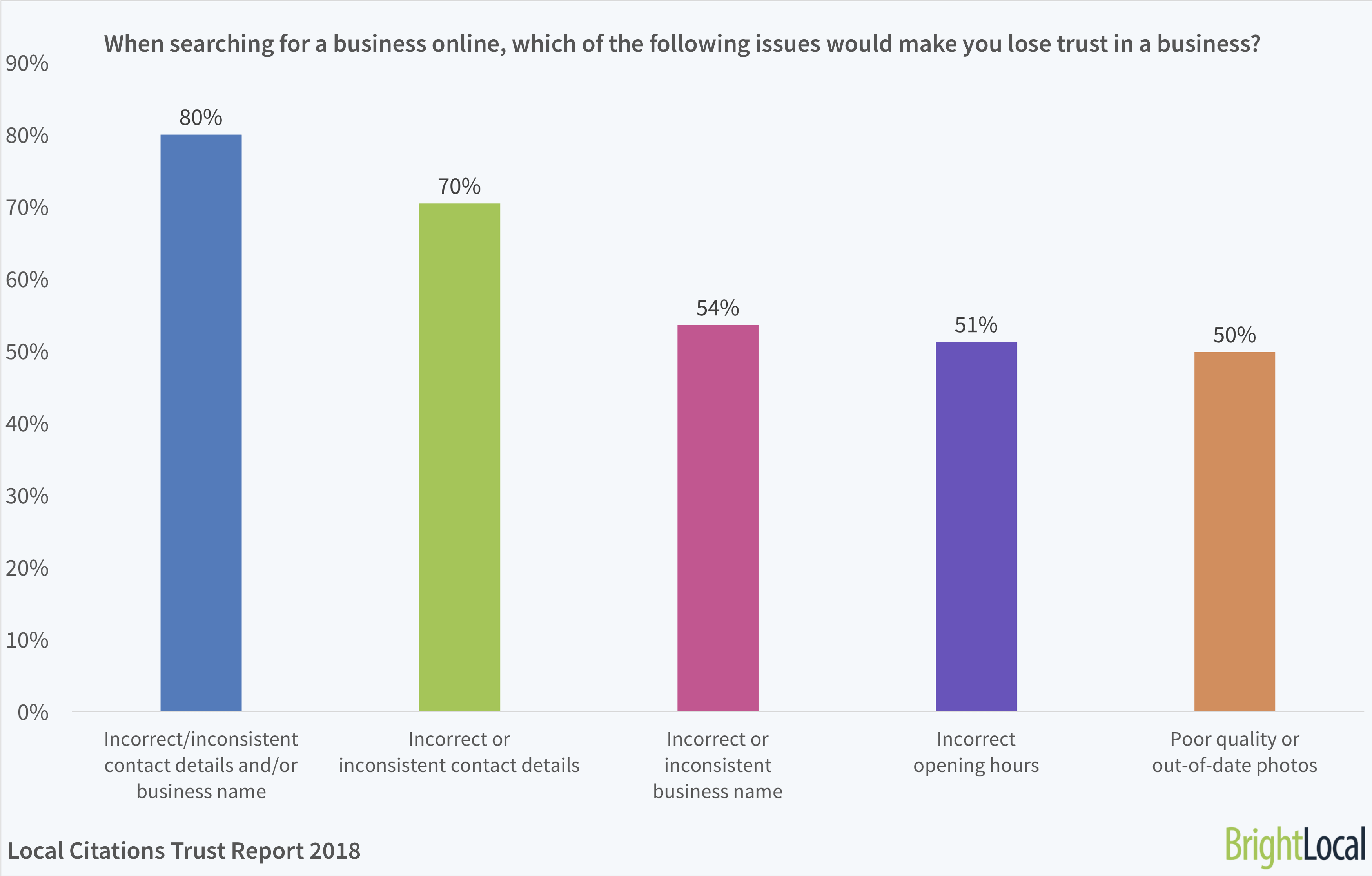When searching for a business online, which of the following issues would make you lose trust in a business? | BrightLocal Local Citations Trust Report