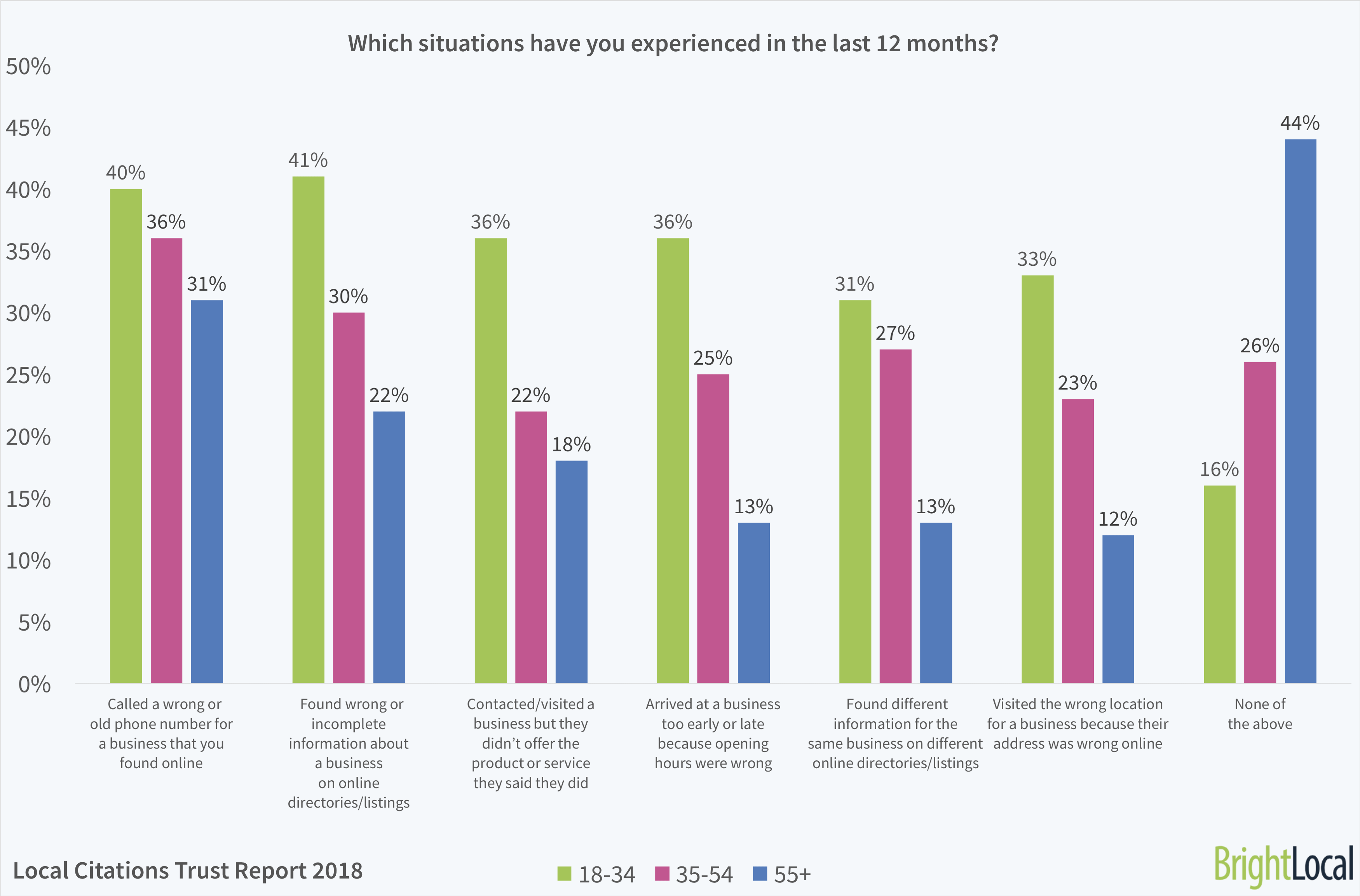 Which situations have you experienced in the last 12 months? | BrightLocal Local Citations Trust Report