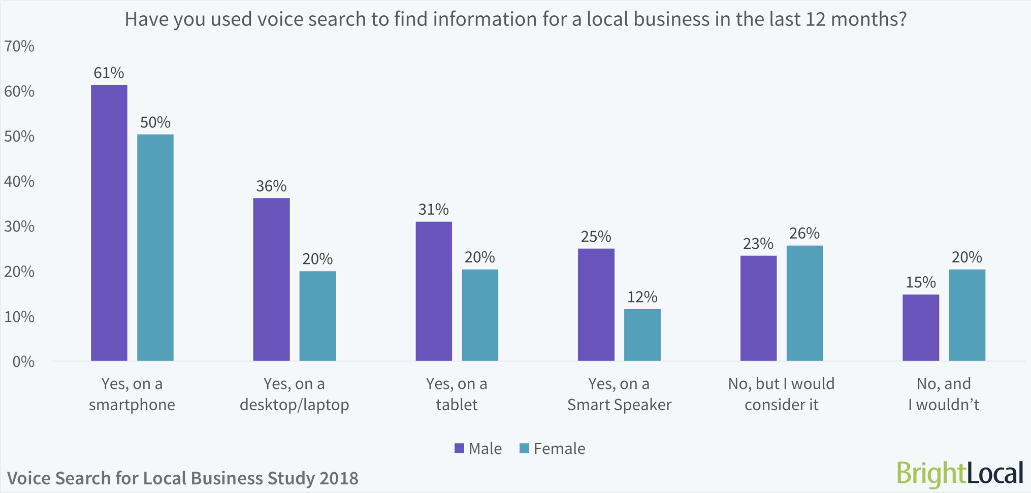 Gender Split: Have you used voice search to find information for a local business in the last 12 months? | BrightLocal Voice Search for Local Business Study