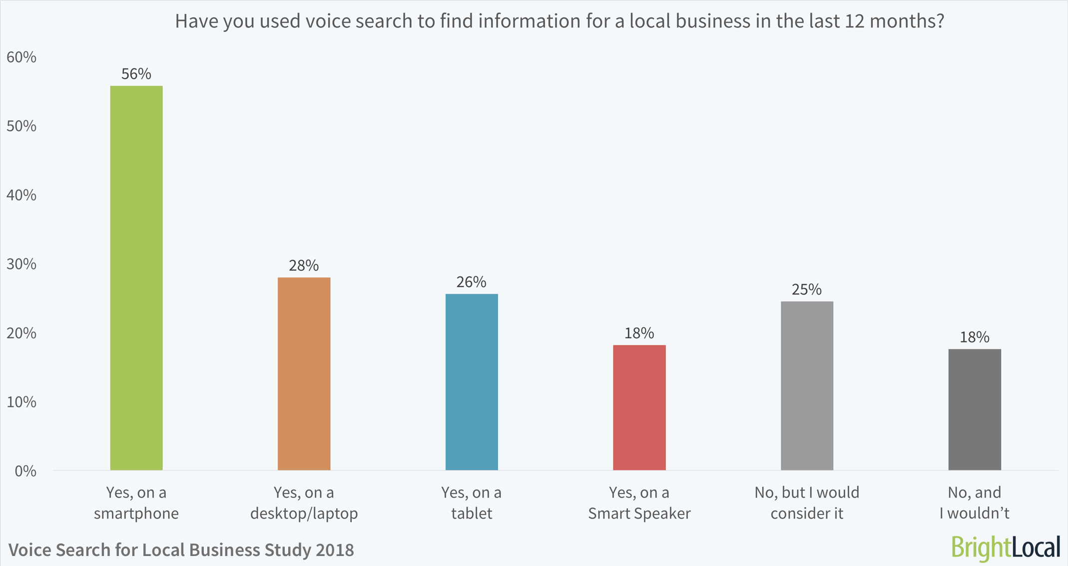 Have you used voice search to find information for a local business in the last 12 months? | BrightLocal Voice Search for Local Business Study