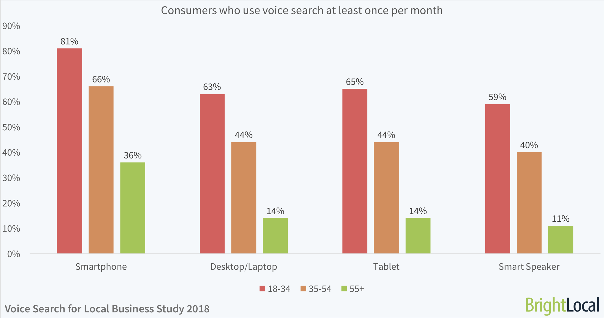 Consumers who use voice search at least once per month