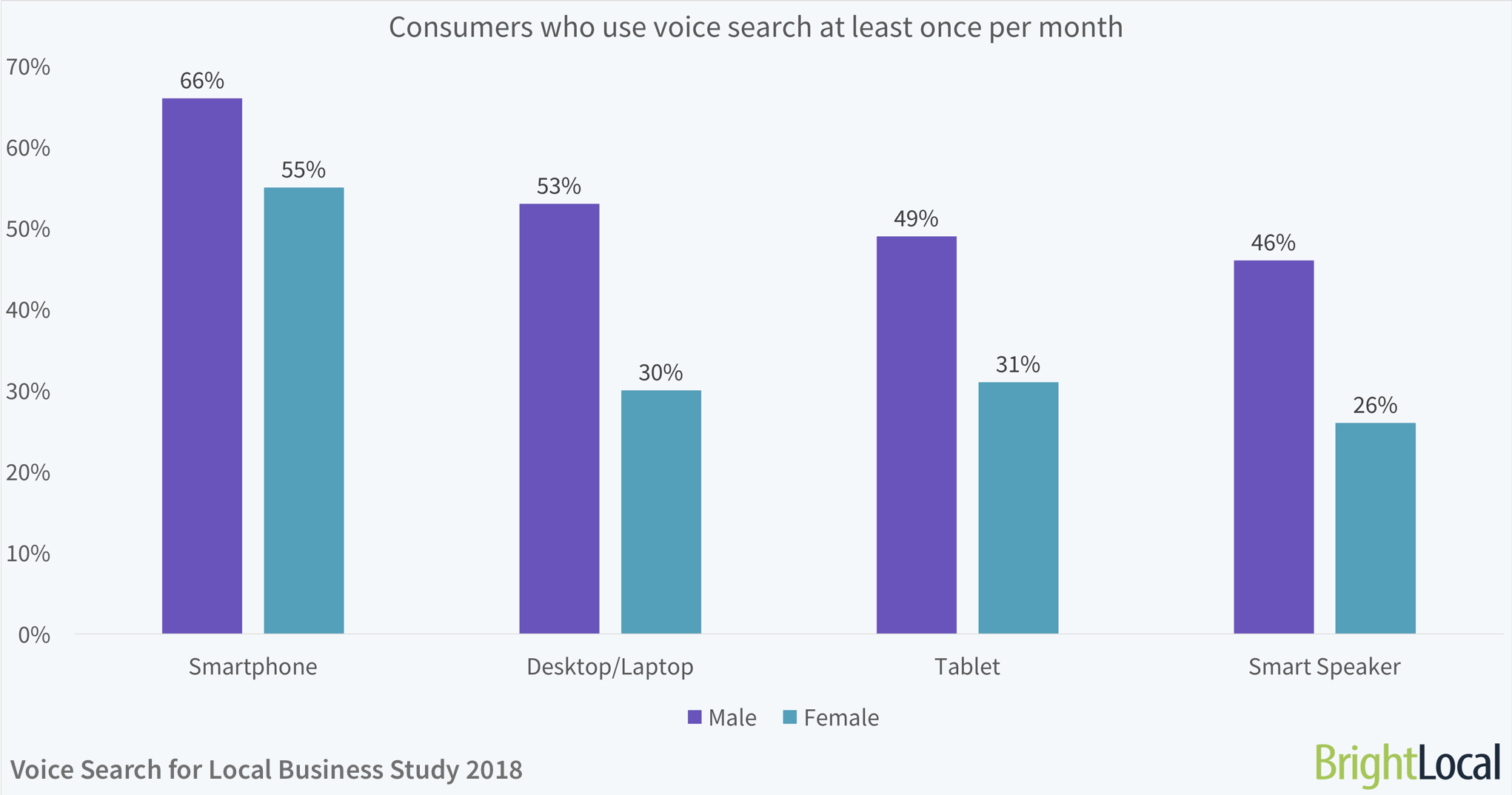 Gender: Consumers who use voice search at least once per month | BrightLocal Voice Search for Local Business Study