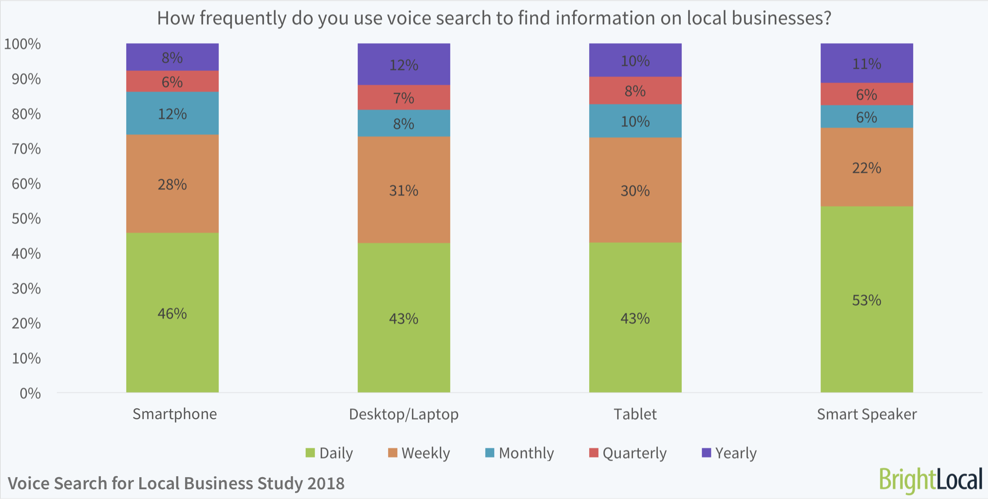 Smart speakers, smartphones, desktop/laptop, tablet: How frequently do you use voice search to find information on local businesses? | BrightLocal Voice Search for Local Business Study