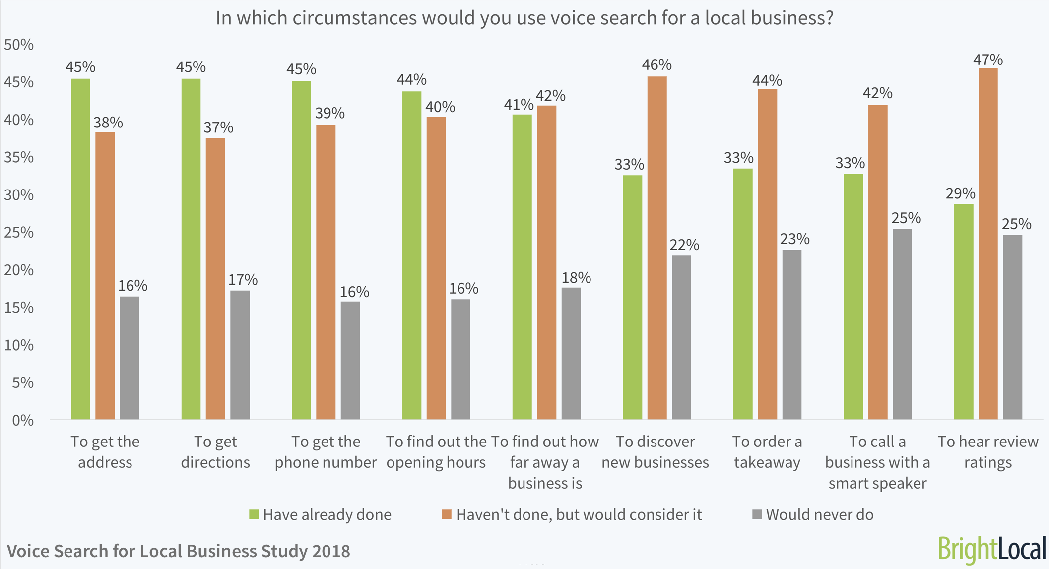 In which circumstances would you use voice search for a local business? | BrightLocal Voice Search for Local Business Study