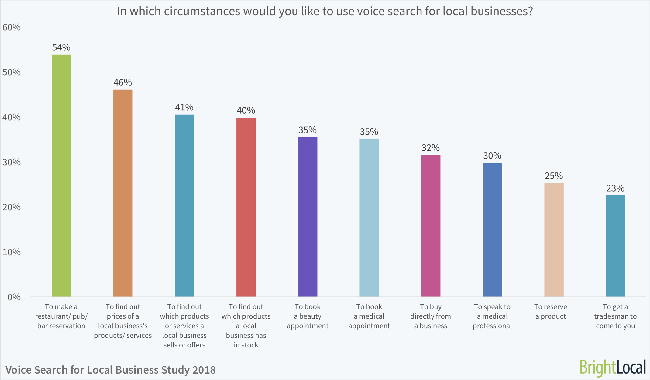 In which circumstances would you like to use voice search for local businesses? | BrightLocal Voice Search for Local Business Study