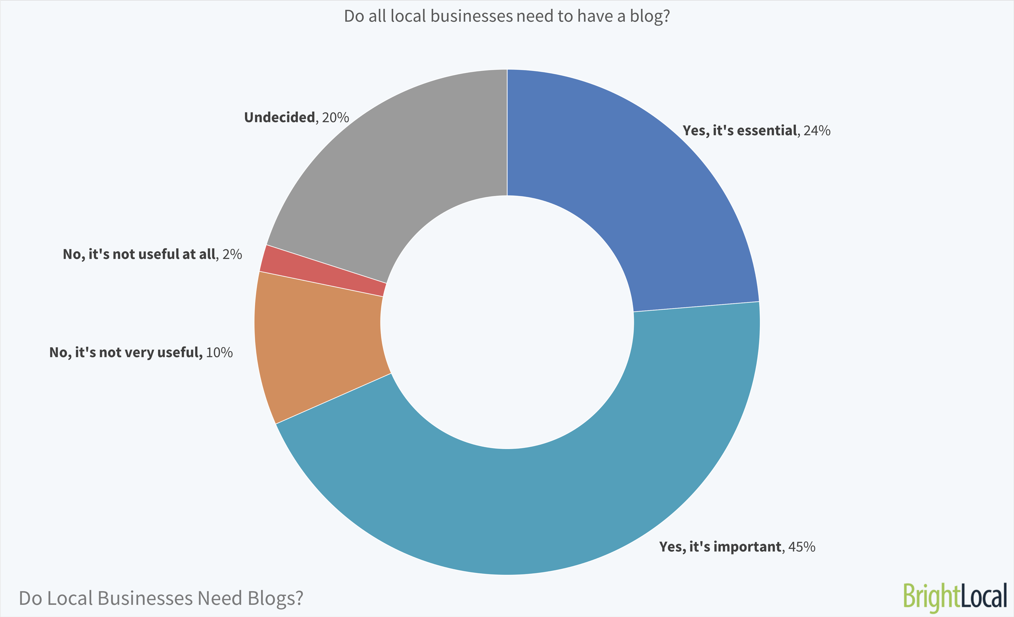 Do all local businesses need to have a blog? | BrightLocal Local Business Blog Survey