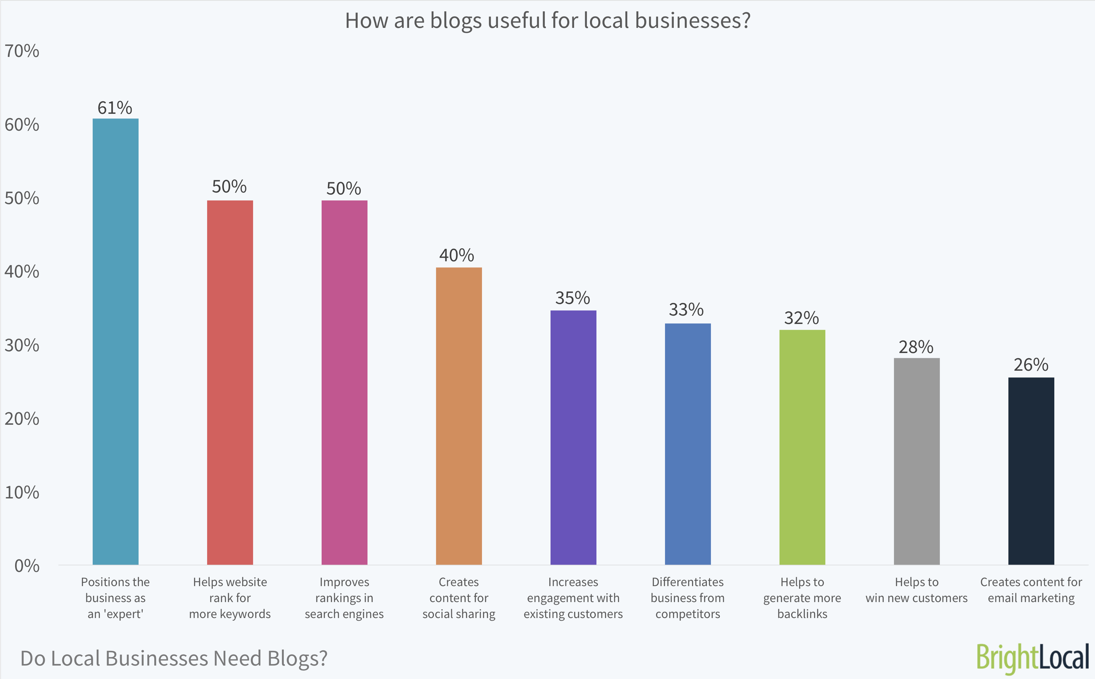 How are blogs useful for local businesses? | BrightLocal Local Business Blog Survey