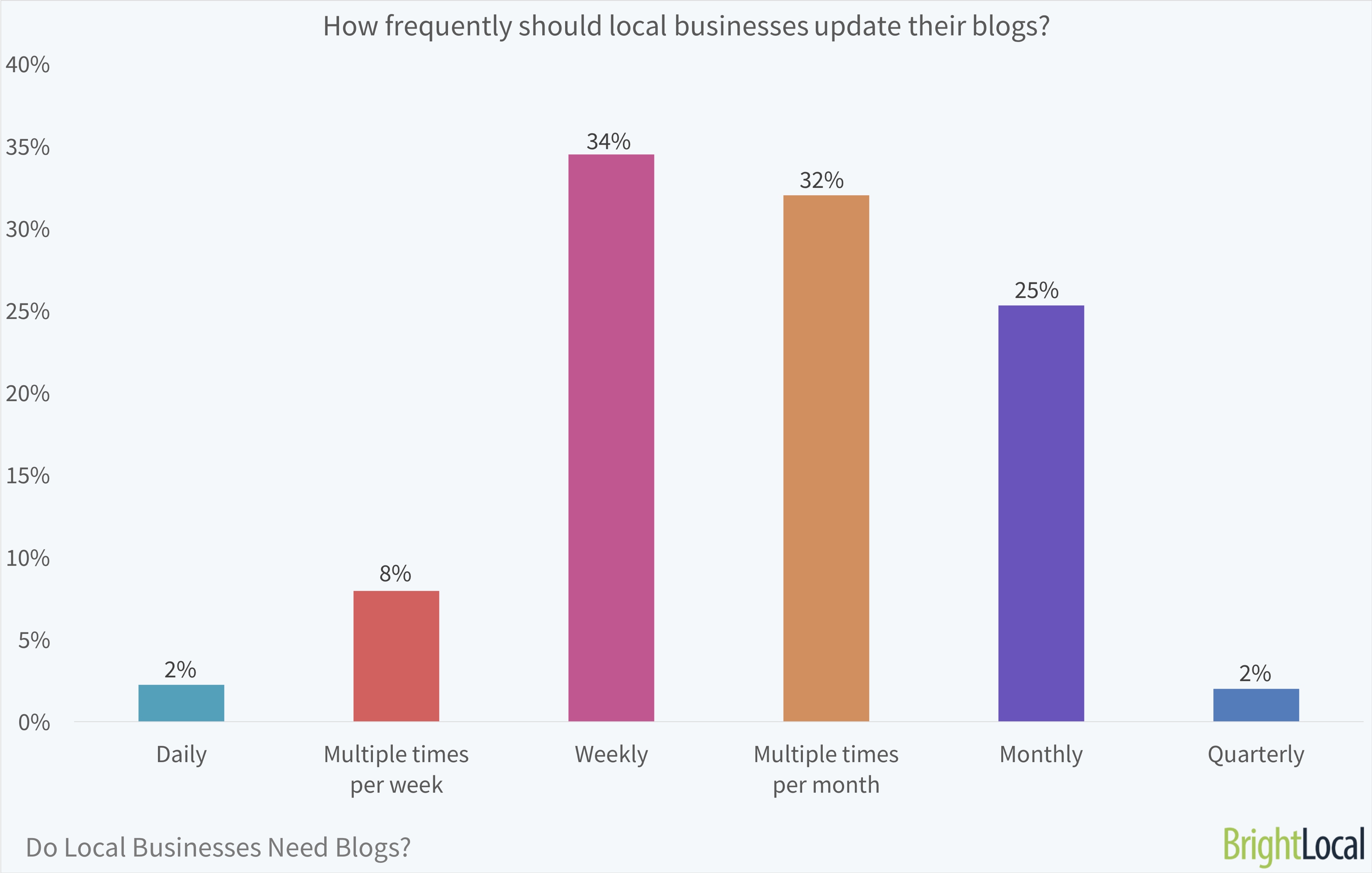How frequently should local businesses update their blogs? | BrightLocal Local Business Blog Survey