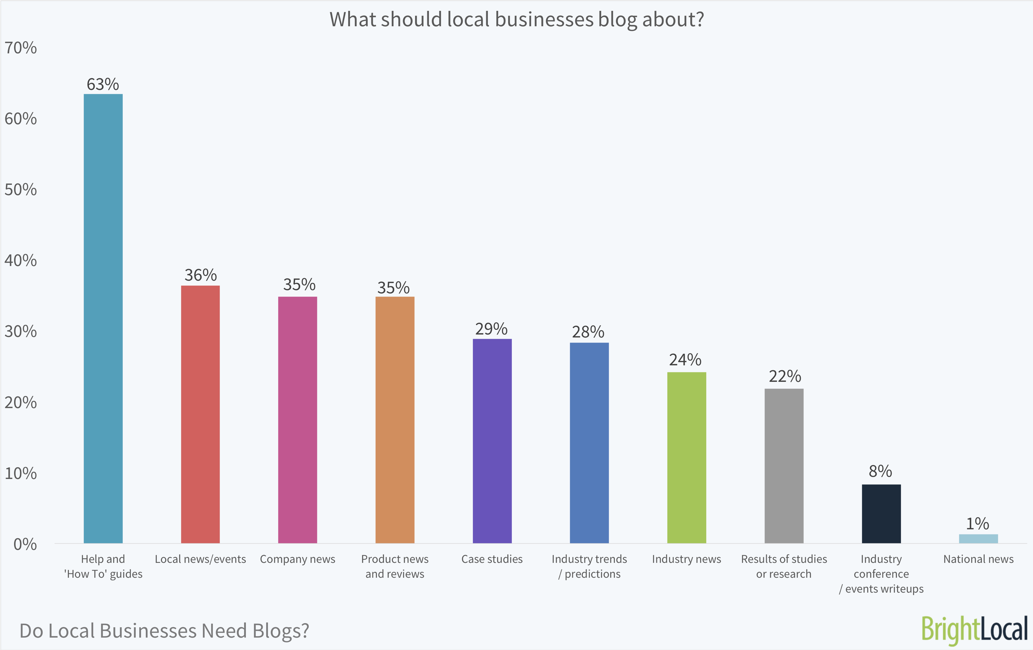 What should local businesses blog about? | BrightLocal Local Business Blog Survey