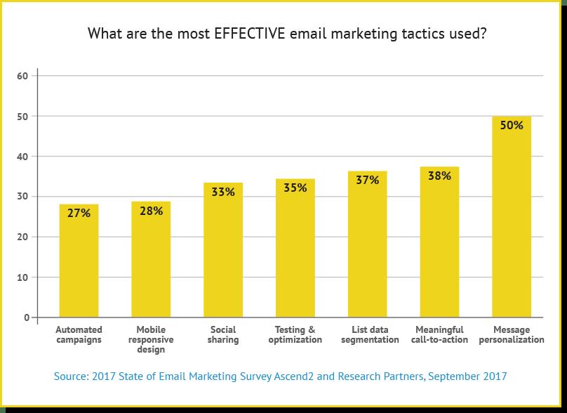 email personalization statistics