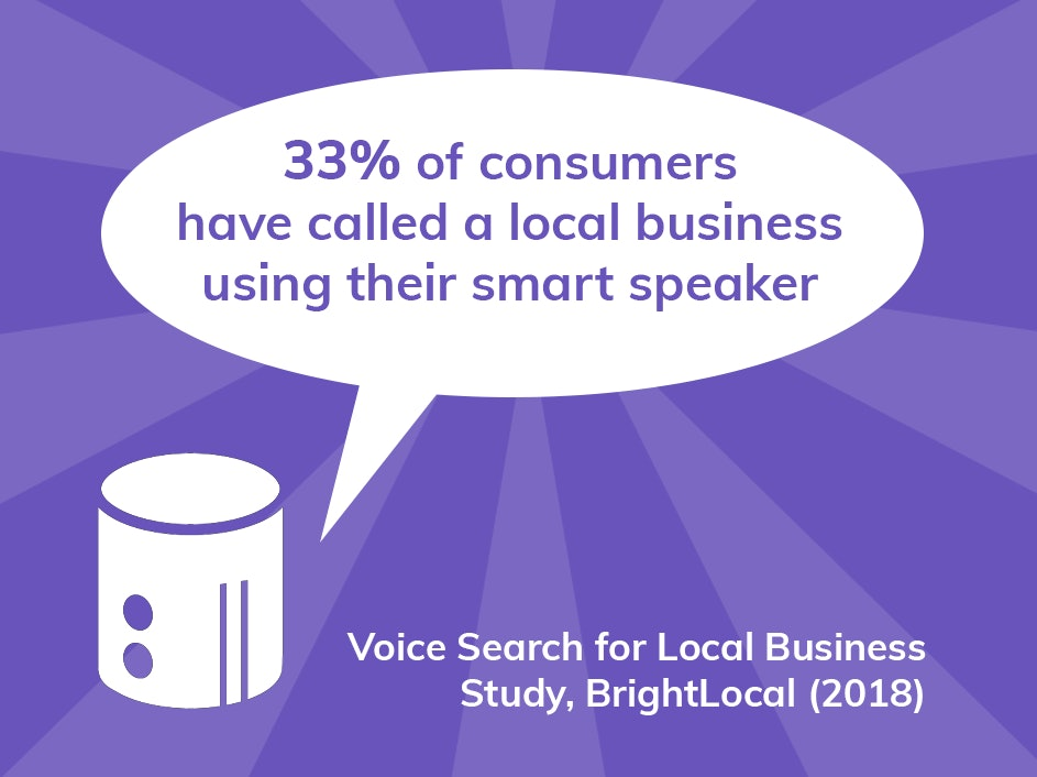 33% of consumers have called a local business using their smart speaker