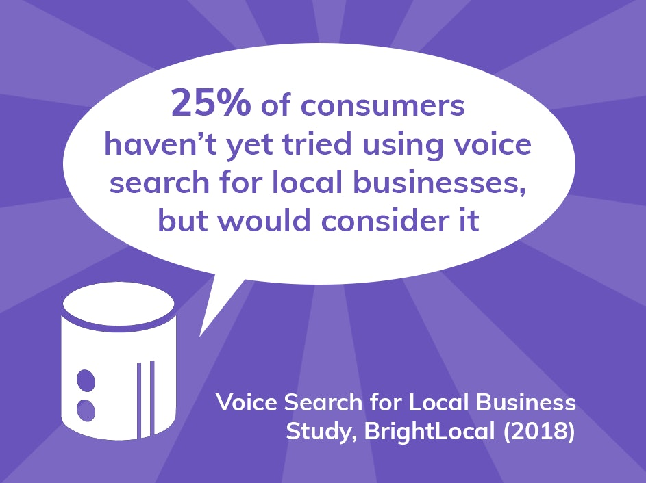 25% of consumers haven't yet tried using voice search for local businesses, but would consider it