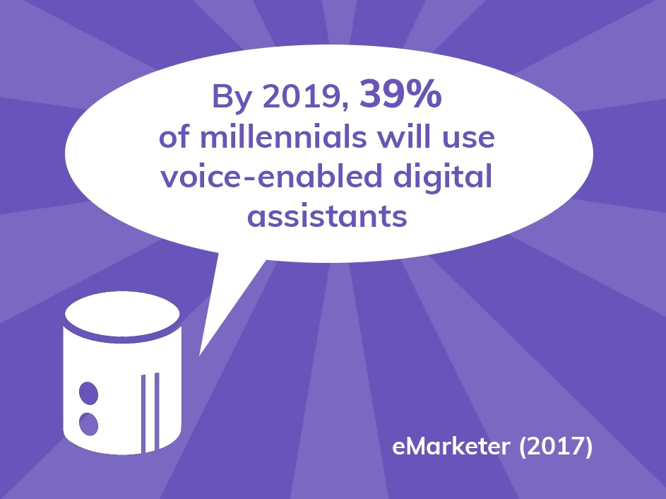 The number of millennials who use voice-enabled digital assistants will climb to 39.3% in 2019