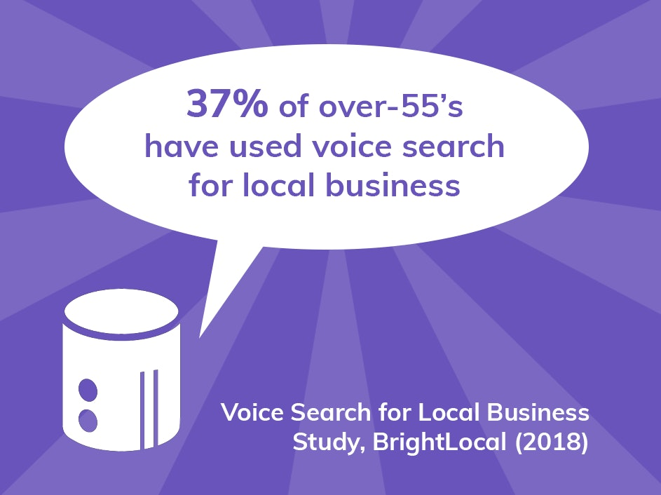 37% of consumers over 55 have tried using voice search for local business