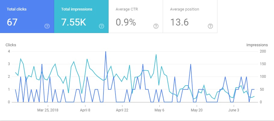 Google Search Console Total Clicks