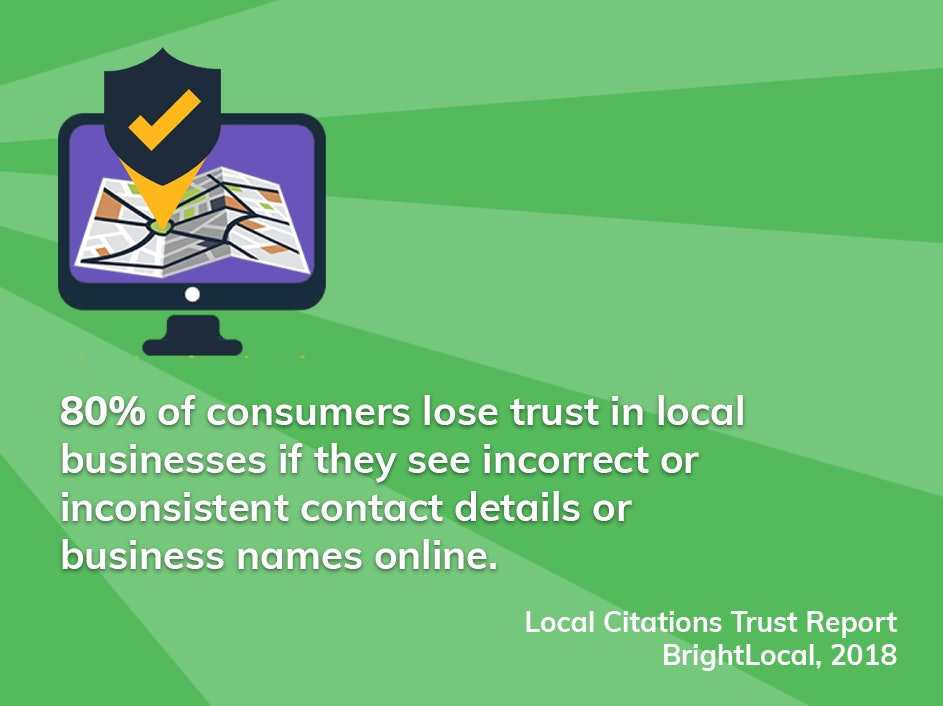 80% of consumers lose trust in local businesses if they see incorrect or inconsistent contact details or business names online.