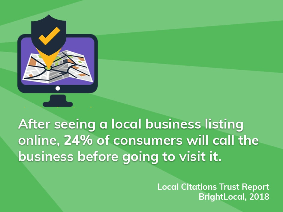 After seeing a local business listing online, 24% of consumers will call the business before going to visit it.