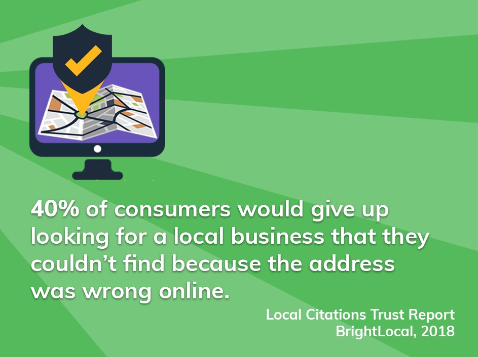 40% of consumers would give up looking for a local business that they couldn't find because the address was wrong online.