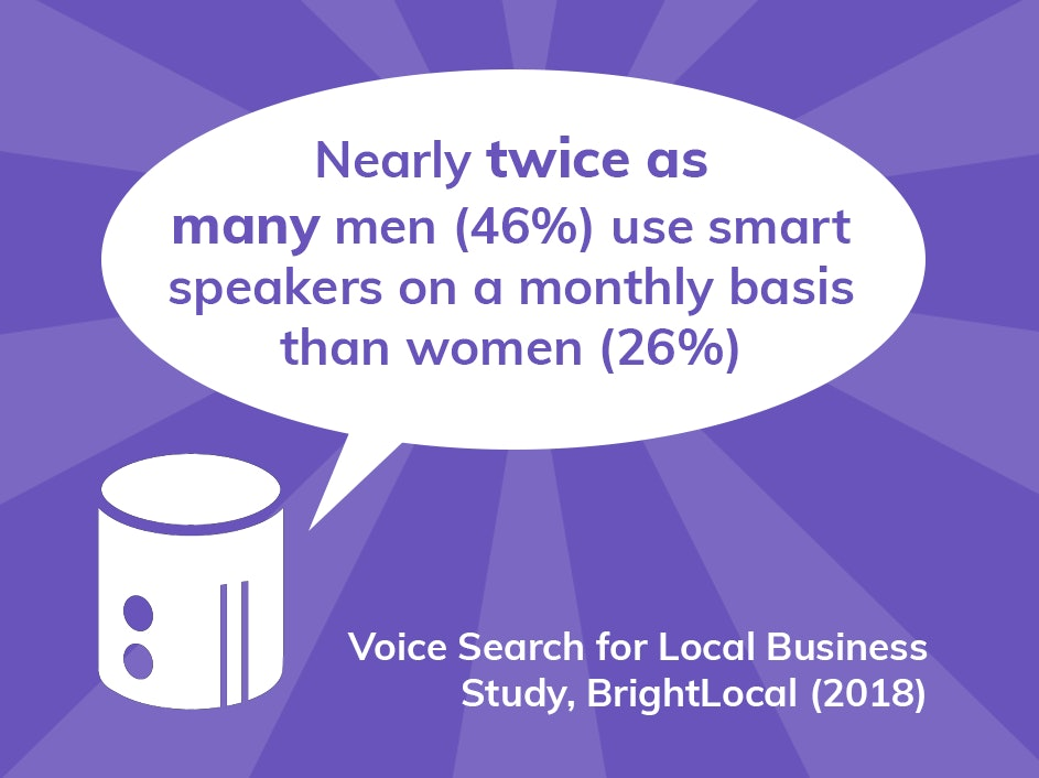 Almost twice as many men (46%) use a smart speaker on a monthly basis than women (26%)