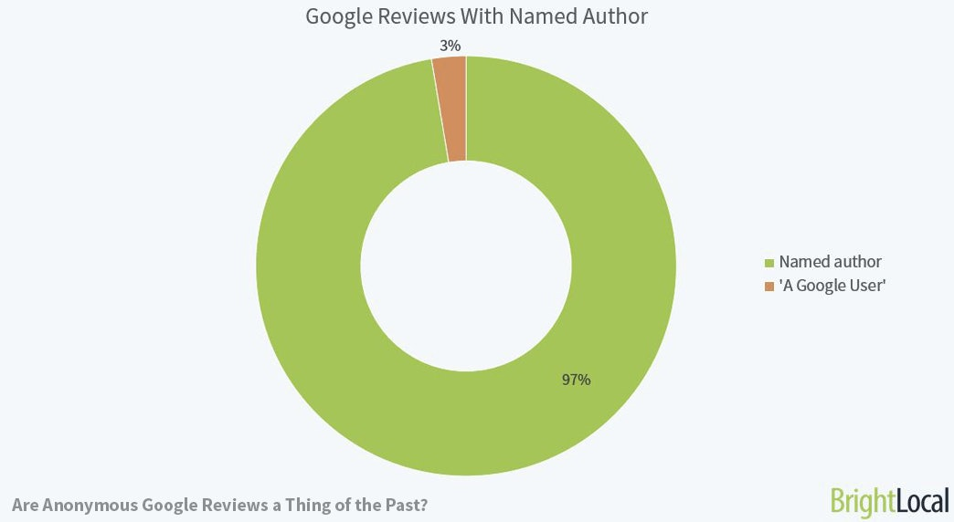 Google Reviews with Named Author