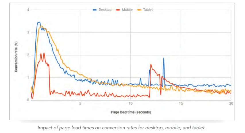 How page load speed affects mobile bounce rate