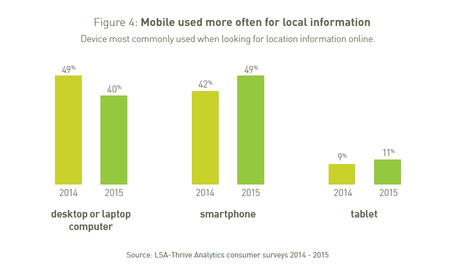 Mobile used more often for local information