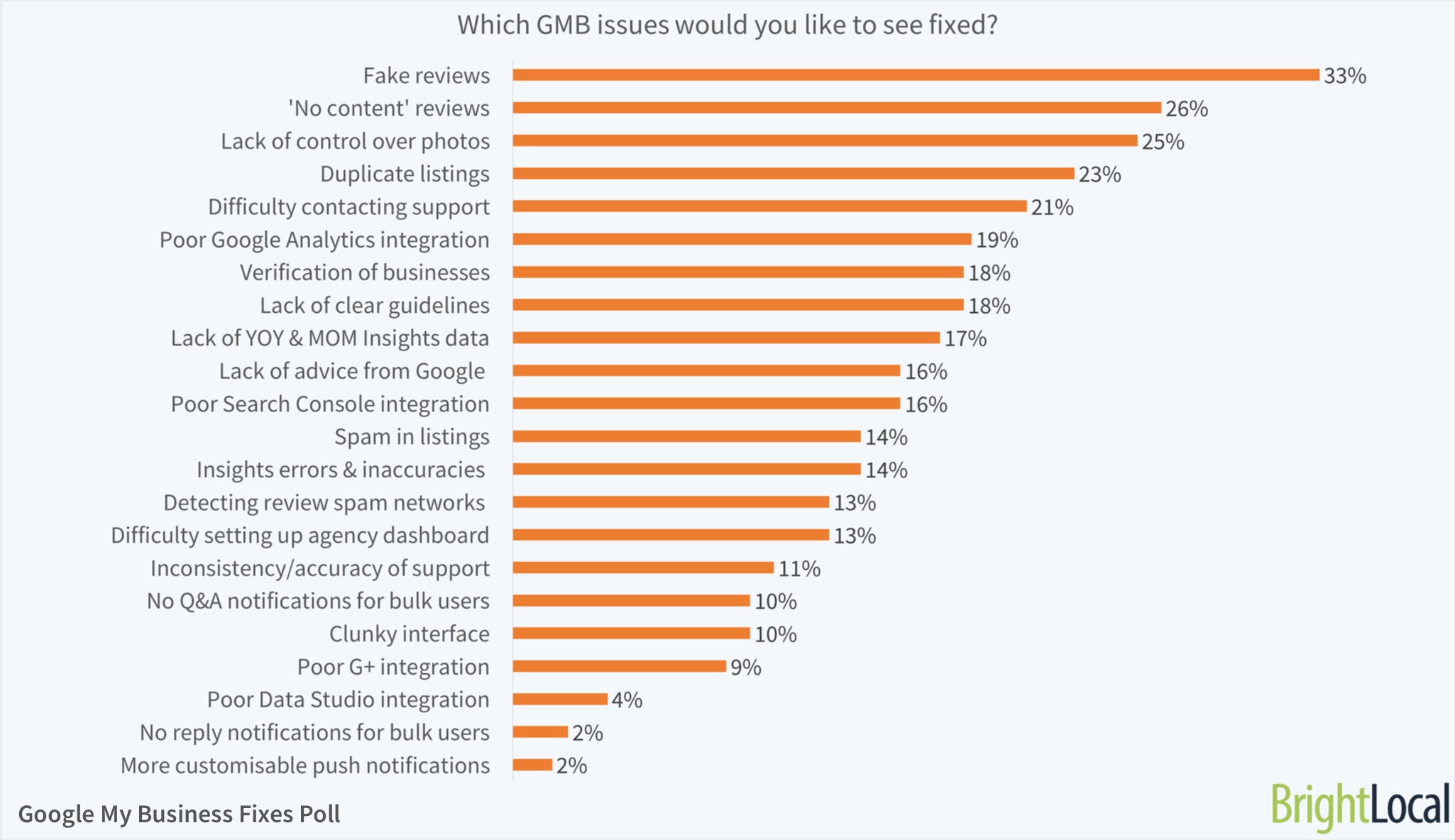 Which GMB issues would you like to see fixed?