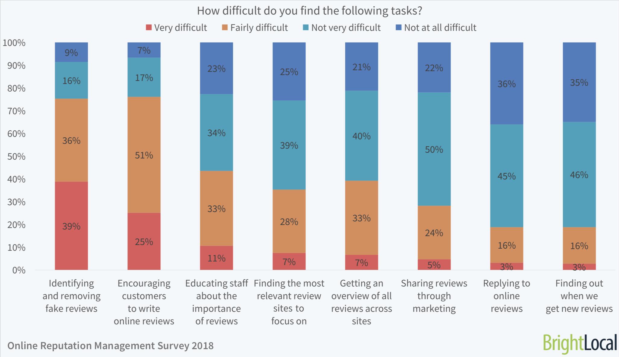 Online Reputation Management Survey - 3