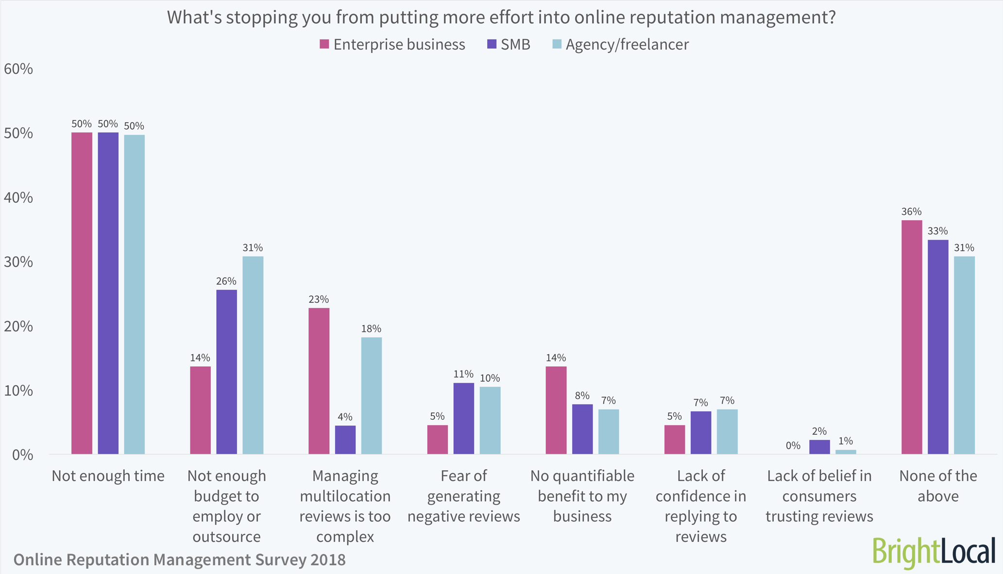 What's stopping you from putting more effort into online reputation management?