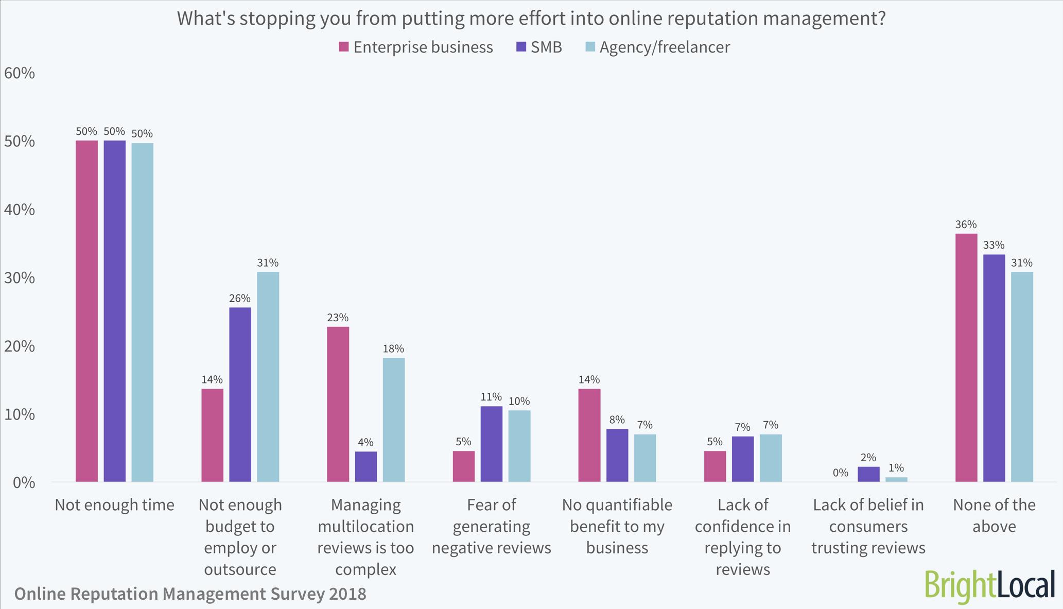 Online Reputation Management Survey - 5