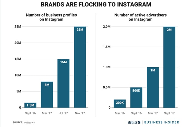 Active Advertisers on Instagram