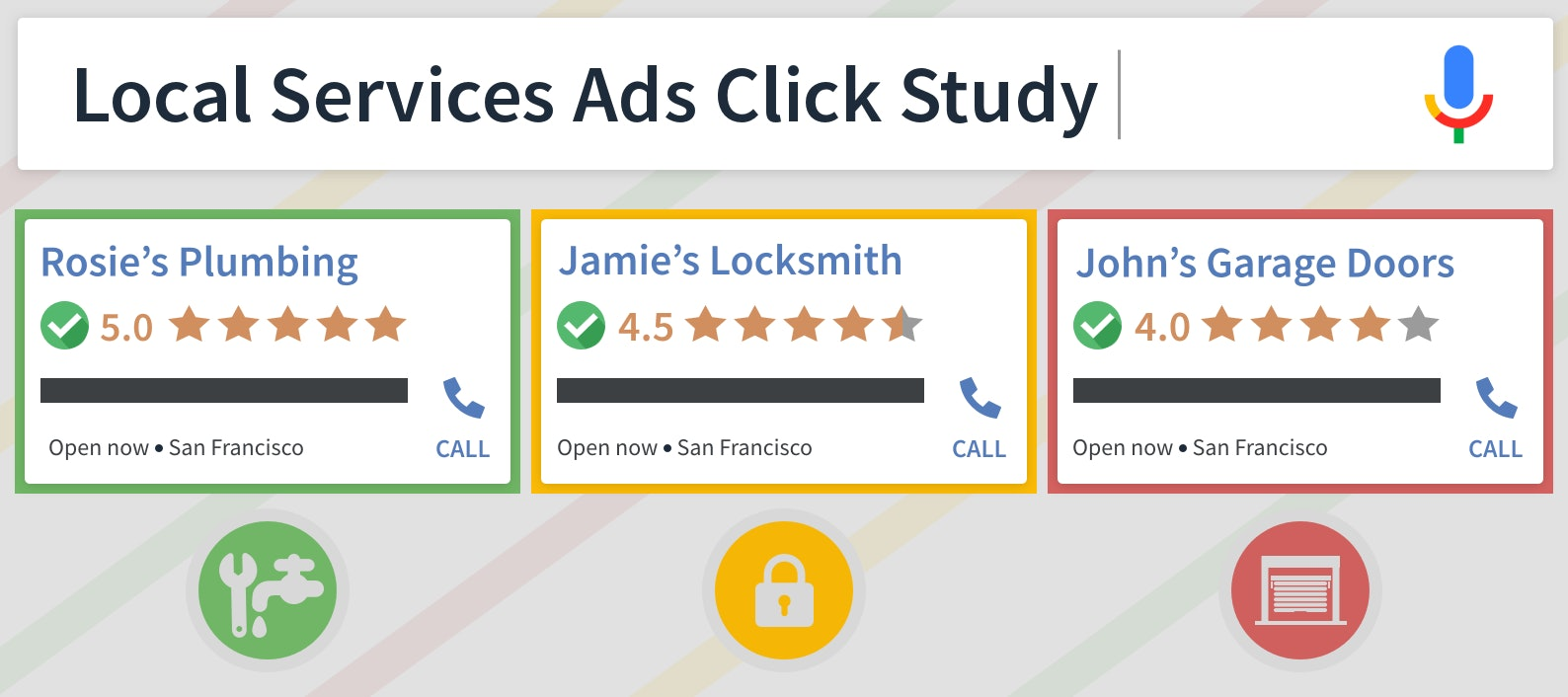 Local Services Ads Click Study