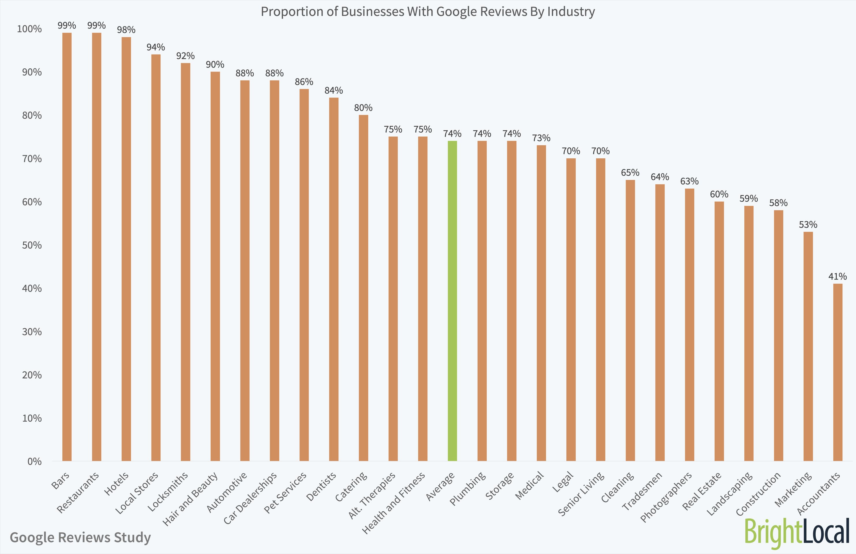 Business and agencies annual revenue