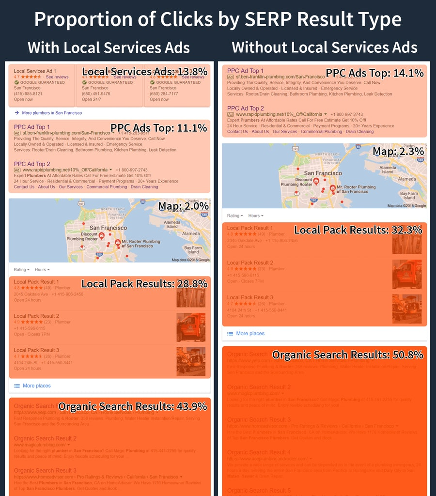 Local Services Ads by Google - Heatmap SERP Comparison