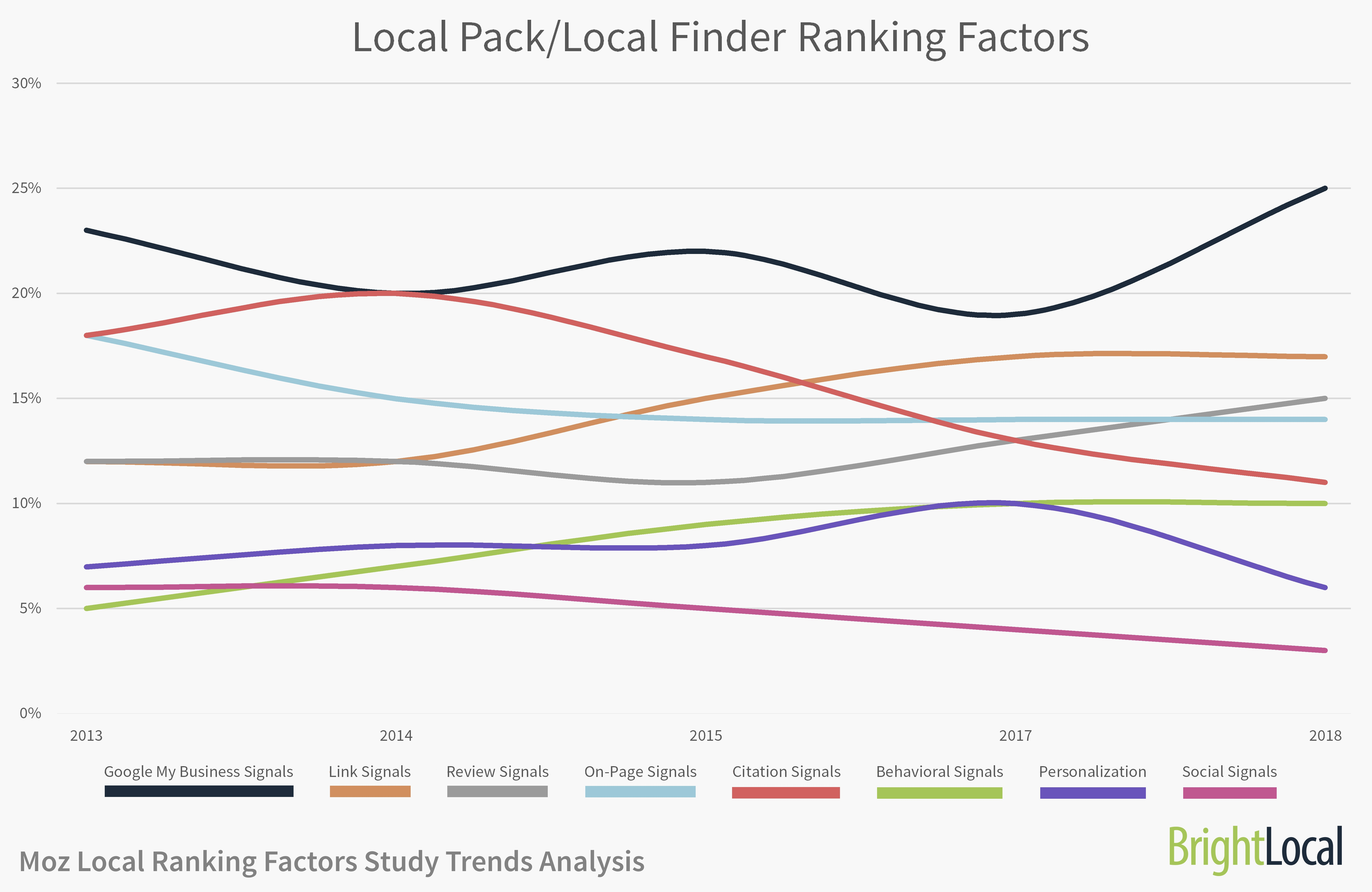 Local Pack Local Finder Ranking Factors