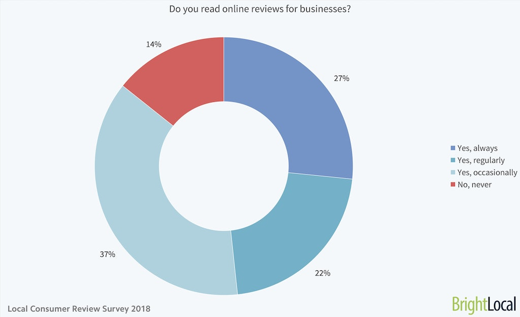 Do you read online reviews for businesses