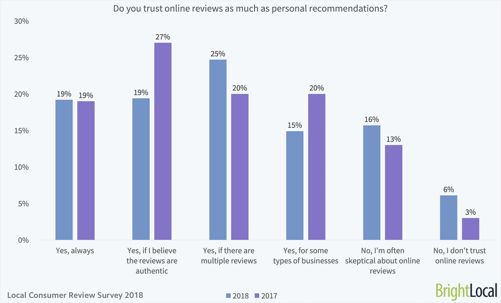Do you trust online reviews as much as personal recommendations