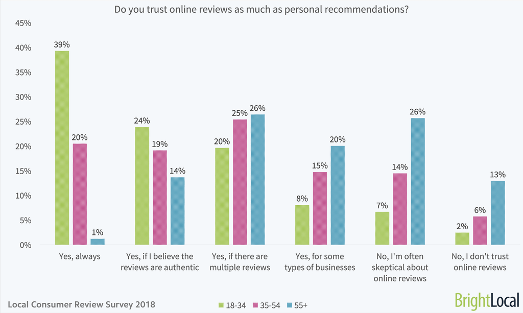 Do you trust online reviews as much as personal recommendations - age split