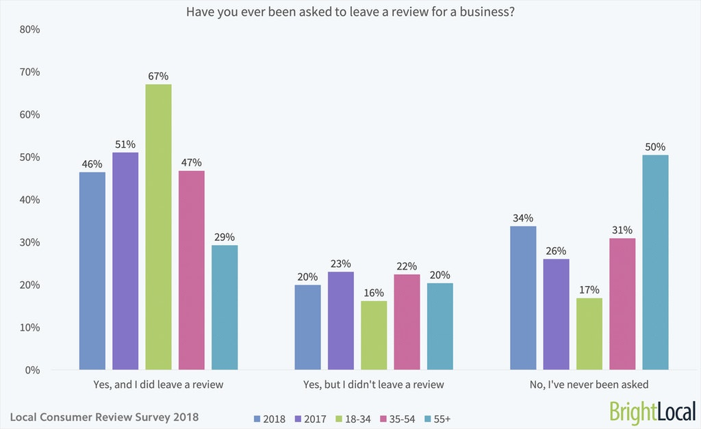 Have you ever been asked to leave a review for a business