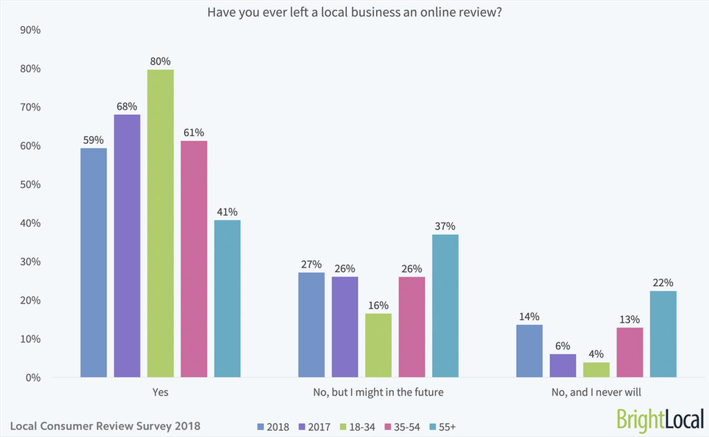 Have you ever left a local business an online review