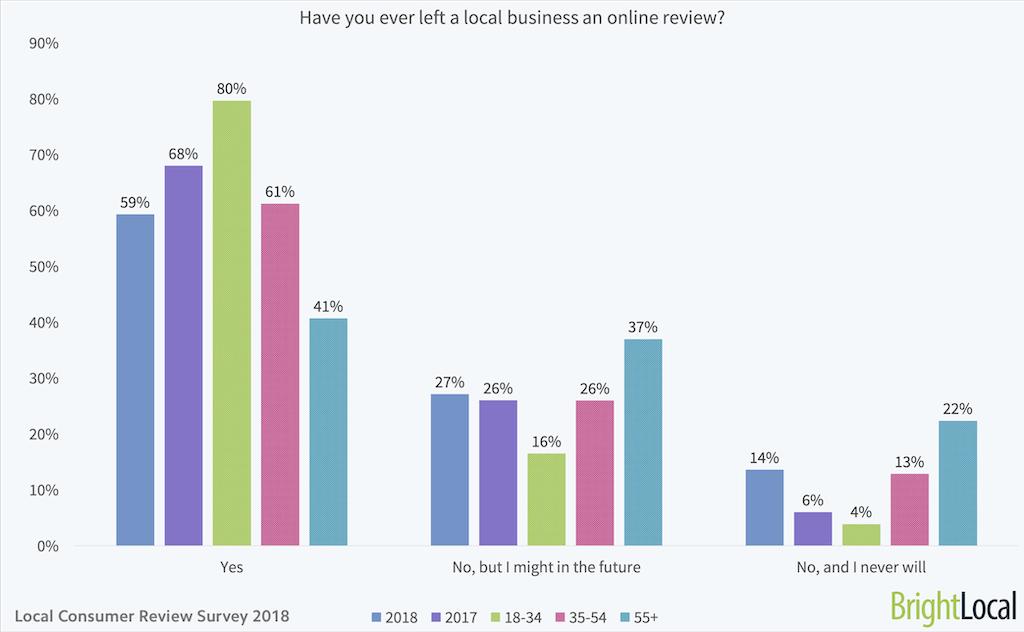Local Consumer Review Survey | Online Reviews Statistics