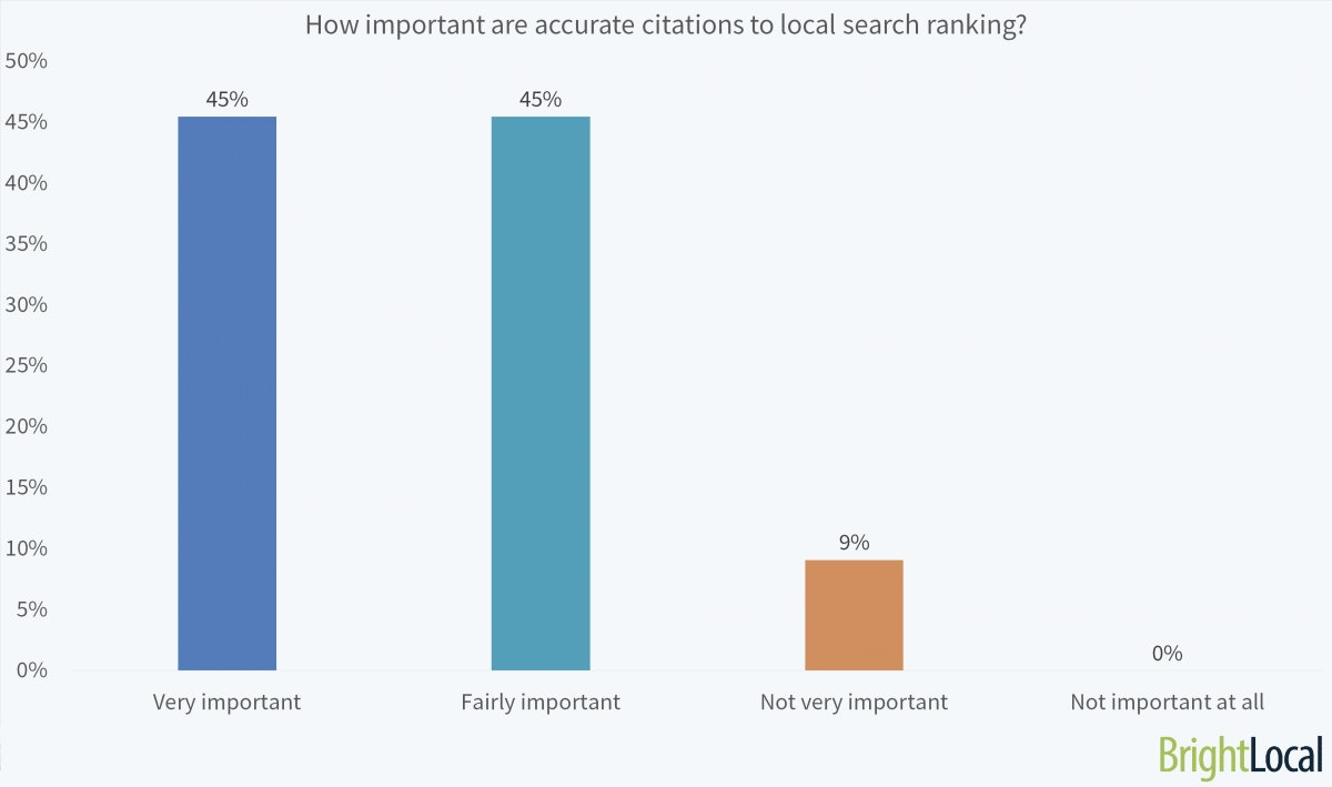 How-Important-Are-Accurate-Citations-to-Local-Ranking-1200x709