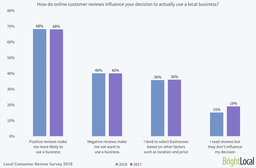 How do online customer reviews influence your decision to actually use a local business