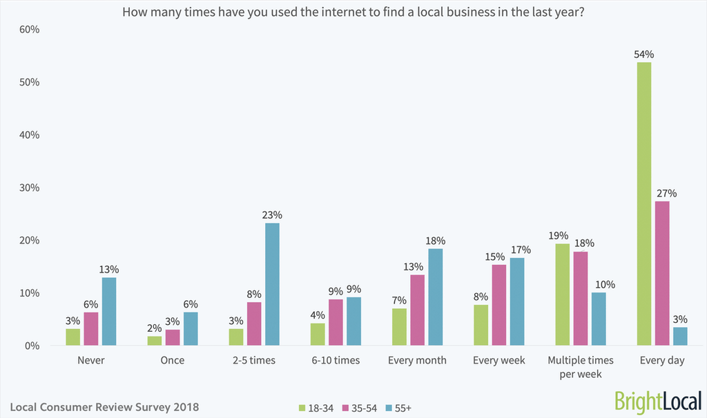 How many times have you used the internet to find a local business in the last year - age