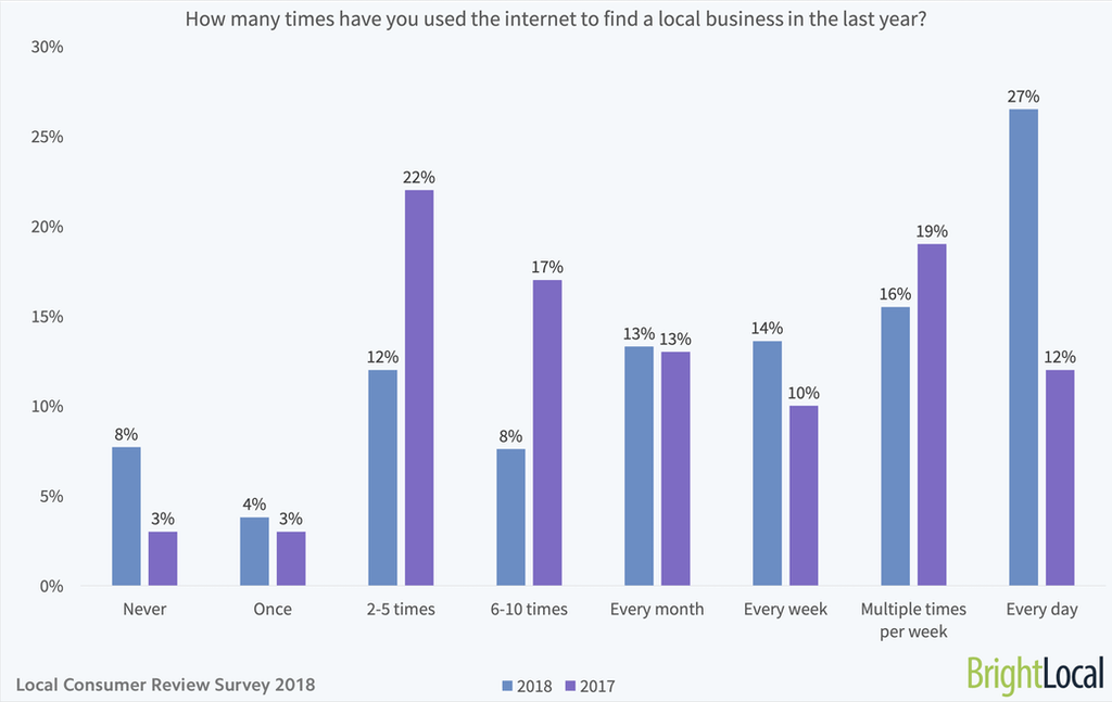 How many times have you used the internet to find a local business in the last year