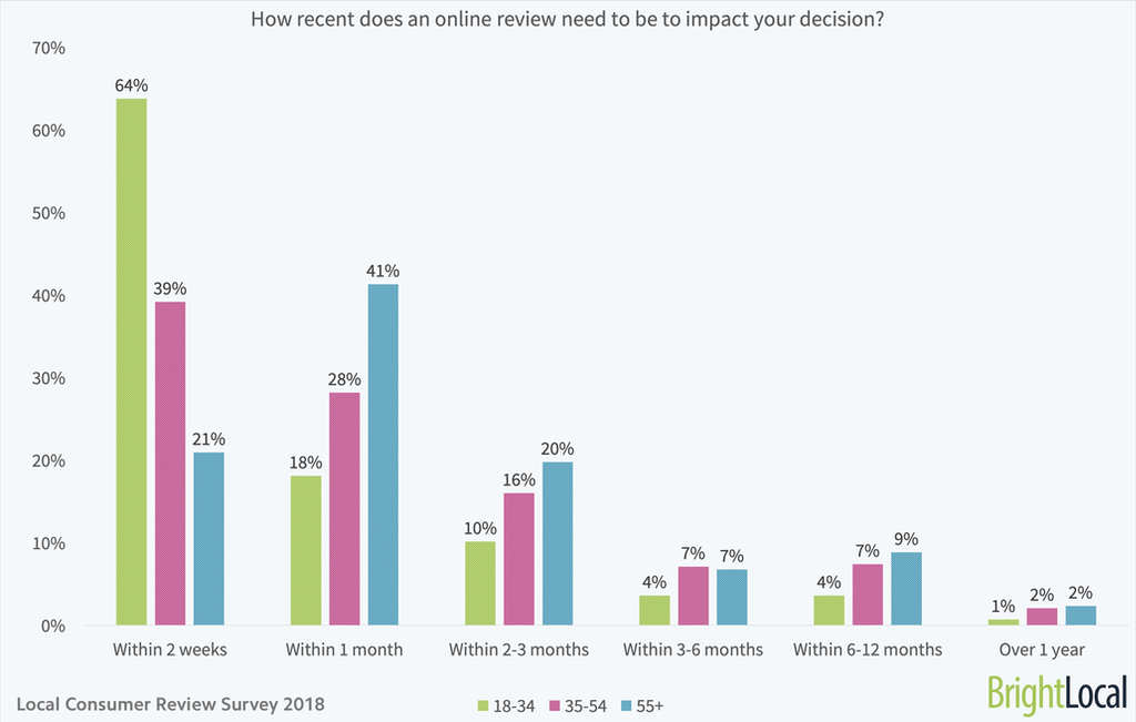 How recent does an online review need to be to impact your decision - age