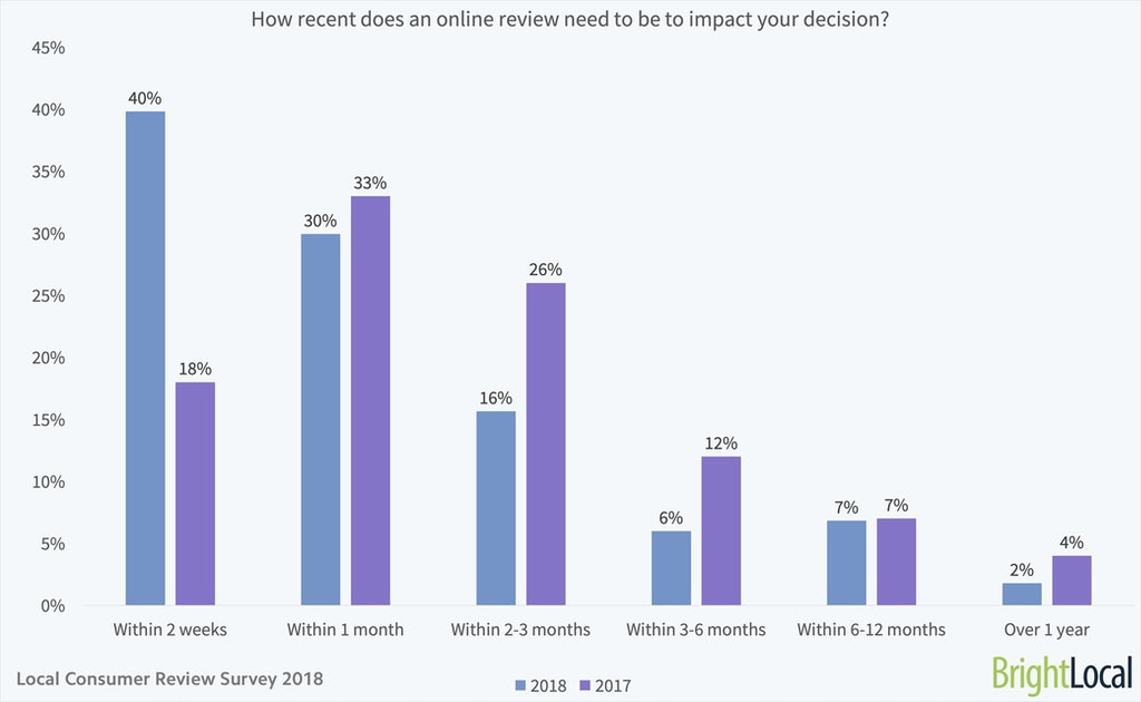 Local Consumer Review Survey | Online Reviews Statistics