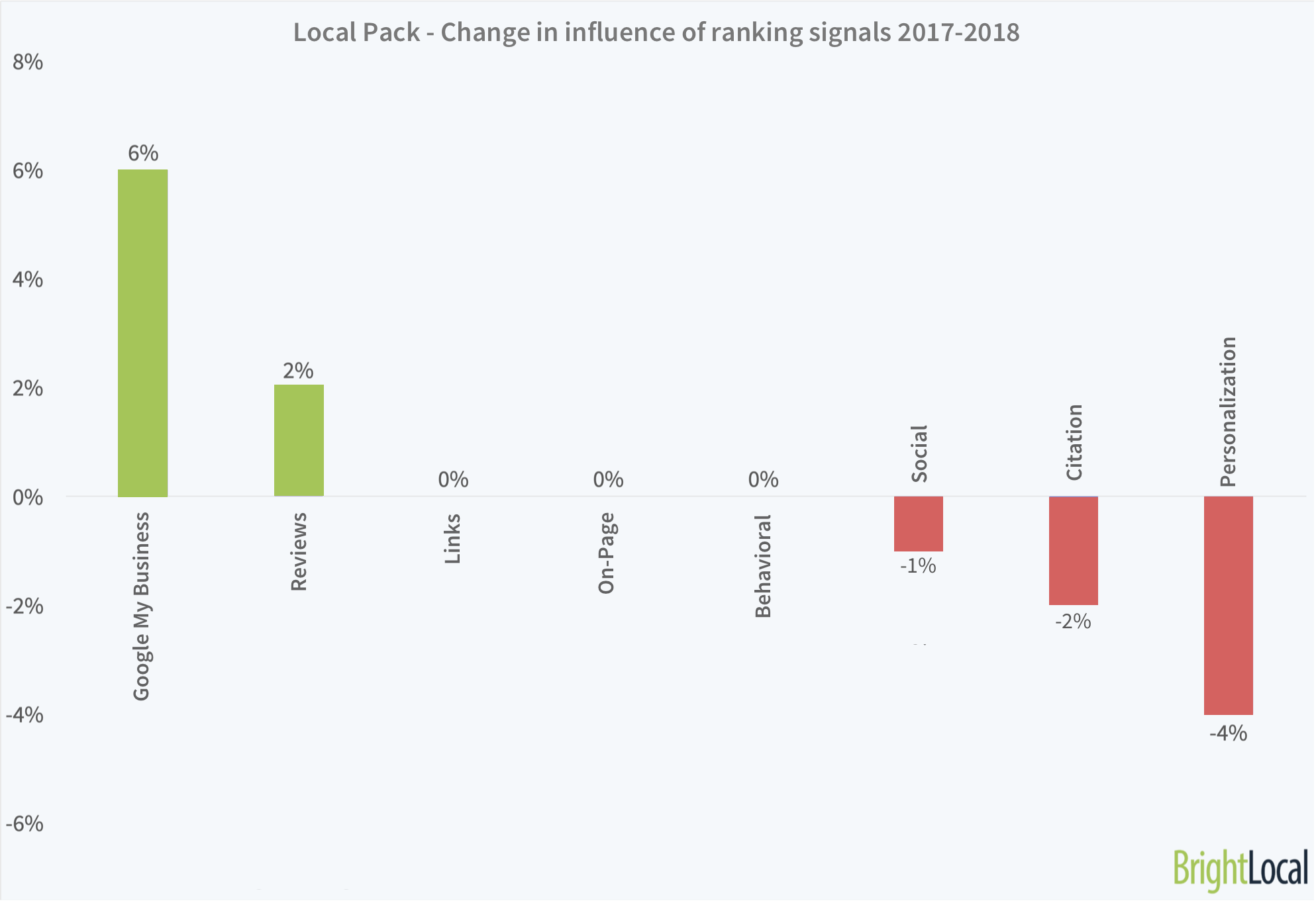 Local Pack-Local Finder Ranking Factors