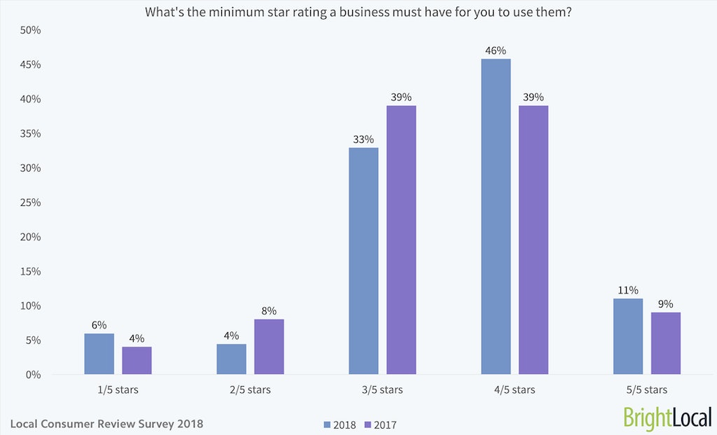 What is the minimum star rating a business must have for you to use them